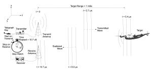Radar Simple Example
