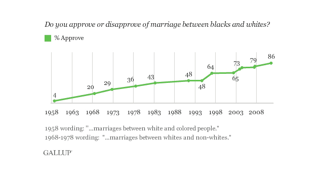 Record-high 86% approve of black-white marriages