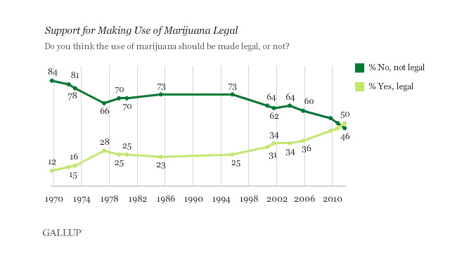 Record-high 50% of Americans favor legalizing marijuana use