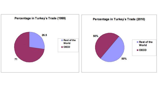Op-chart: Turkey's changing world
