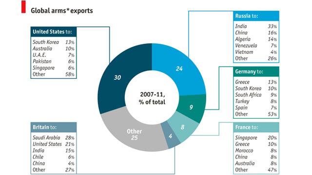 Lindsay: Global arms exports