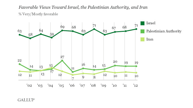 Americans continue to tilt pro-Israel