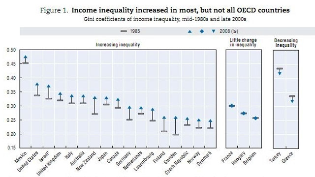 Lindsay: Income inequality rising in many rich countries