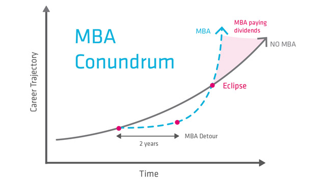 Is an MBA worth it for the entrepreneur?