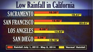 rainfall in california