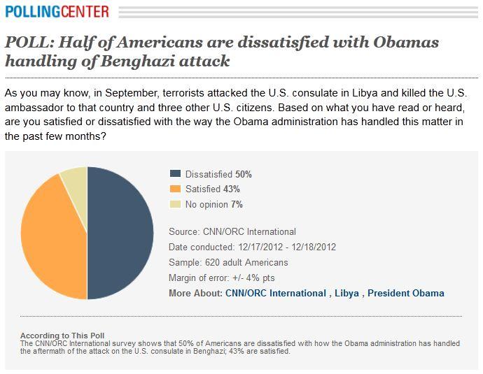 Obama Benghazi Poll