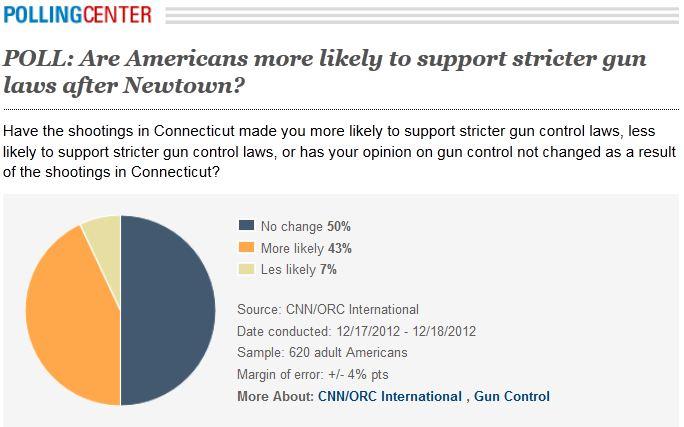 poll gun newtown