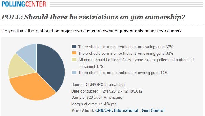 poll gun restrictions