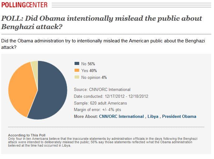 Poll Obama mislead