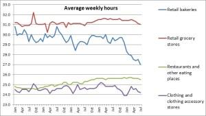 Avg weekly hours 3
