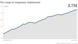 surge in temp employment 2