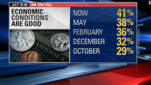 CNN poll economic conditions graphic