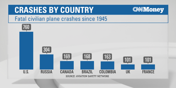 Crashes by country new