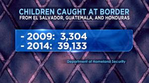Children Caught at U.S. border