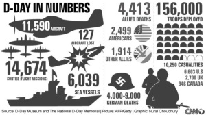 DDaybynumbers